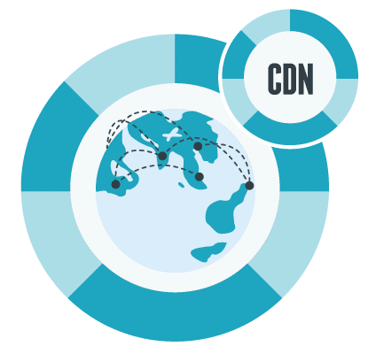 configurar cdn wordpress
